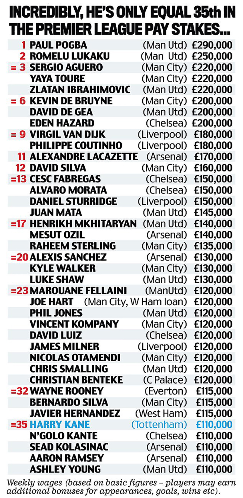 fotbalisti-salarii-anglia