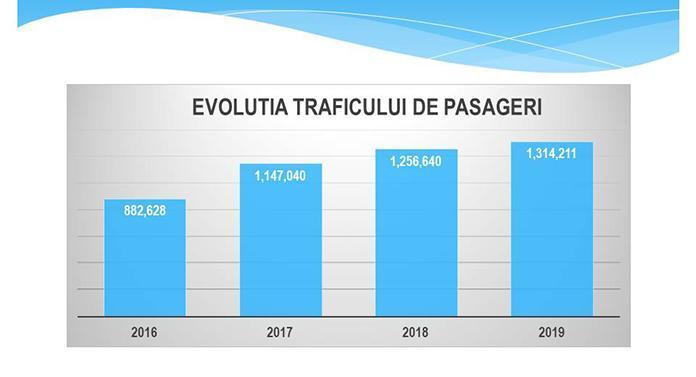 Peste 1.300.000 de pasageri au tranzitat Aeroportul Iași în anul 2019