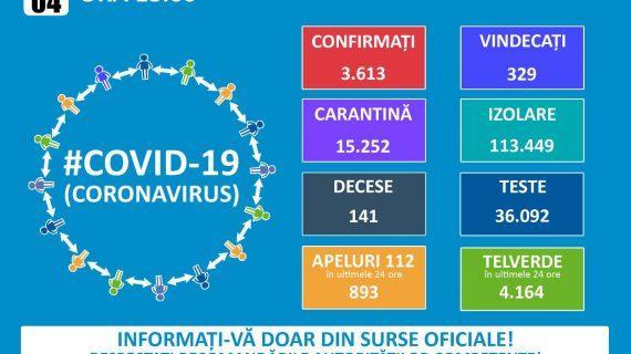 430 de noi cazuri de îmbolnăvire. Numărul total al persoanelor infectate: 3.613