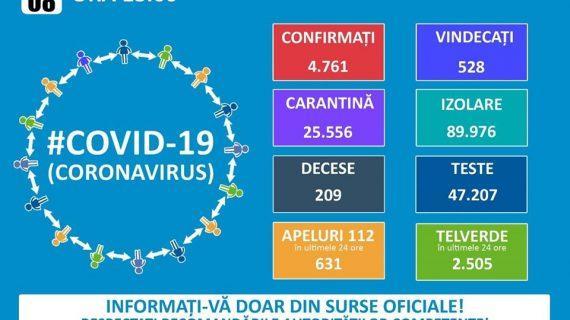 Situaţia din România, miercuri, 8 aprilie